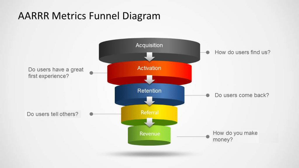 growth hacking AARRR Metrics Funnel Diagram