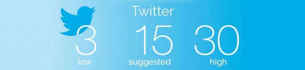 A quelle fréquence publier sur Twitter ?