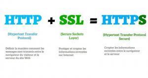 Est-ce que le HTTPS est bon pour le SEO ?