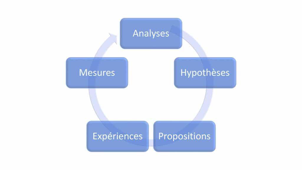 Cycle vertueux d'une bonne stratégie digitale