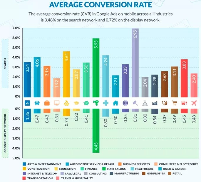 taux de conversion moyen